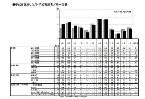 10月・11月が結婚式のピークのグラフ